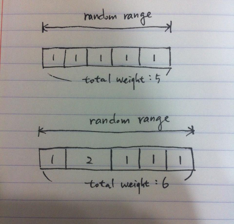 random_weight