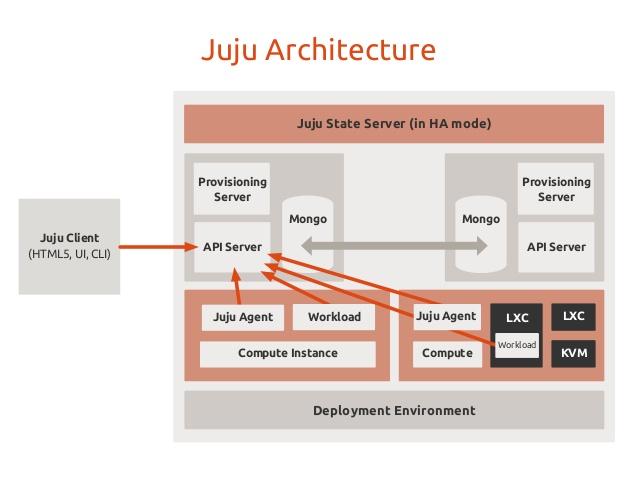 juju_architecture