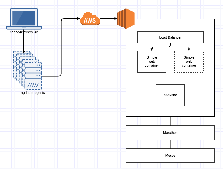 container-load-environment