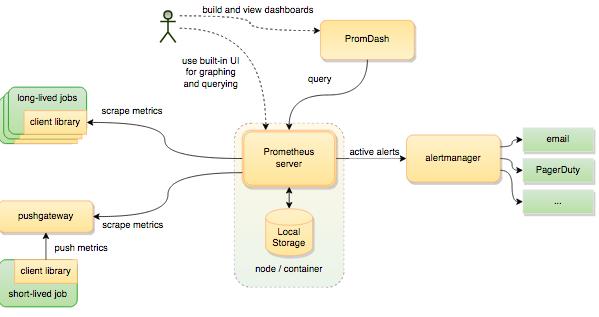 prom_architecture
